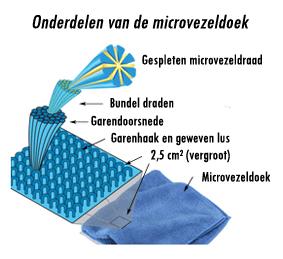 microvezel